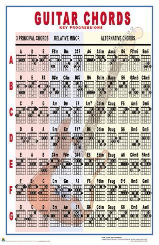Guitar guitar chords with picture : Guitar Chords - Key Progressions Posters at AllPosters.com