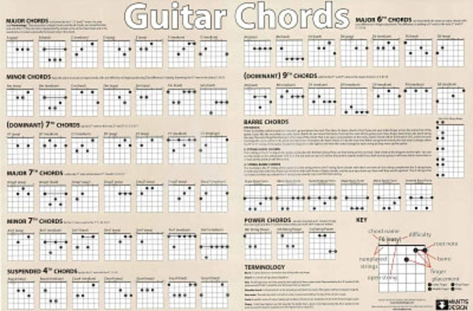 Guitar Chords Chart Horizontal Music Poster Print Prints At