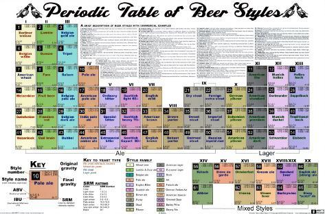 Periodic Table Of Beer Styles Posters At Allposters