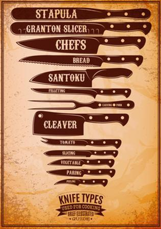 Retro Poster with Set of Different Types of Knives by 111chemodan111