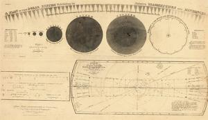 1835, Solar System - Magnitudes and Distance
