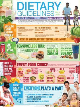 2015-2020 Dietary Guidelines Poster