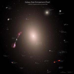 A Selection of Galaxies Shown to the Same Scale