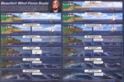 Beaufort Wind Scale Educational Science Chart Poster