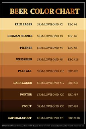 Beer Brewers Reference Chart Print Poster