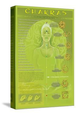Chakras and Mudras