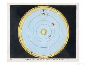 Diagram Showing Mercury Venus Earth and Mars by Charles F. Bunt