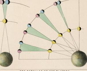 Diagram Showing the Parallax of the Planets by Charles F. Bunt