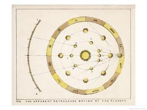 The Apparent Retrograde Motion of the Planets by Charles F. Bunt