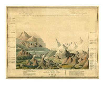 Comparative View of the Heights of the Principal Mountains in the World, c.1816