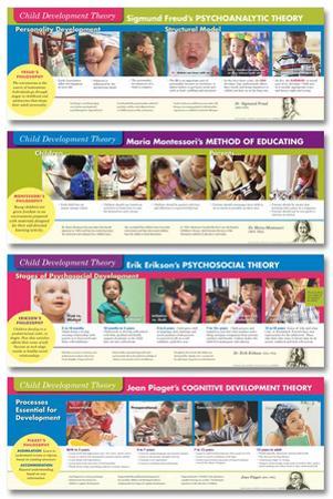 Child Development Theorists Posters
