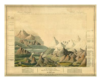 https://imgc.allpostersimages.com/img/posters/comparative-view-of-the-heights-of-the-principal-mountains-in-the-world-c-1816_u-L-F32ZH40.jpg?p=0