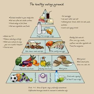 The Healthy Eating Pyramid. Colorful Vector Illustration with Text. Easy to Edit. by dalmingo
