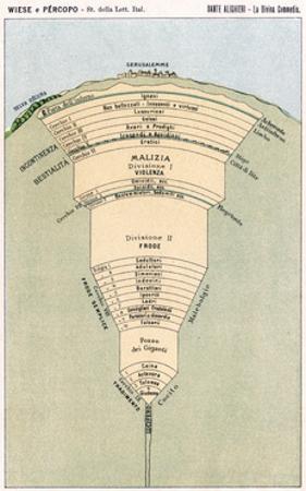 Dante, Divine Comedy, Map