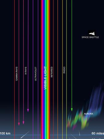 https://imgc.allpostersimages.com/img/posters/diagram-of-the-transparency-of-earth-s-atmosphere-to-different-types-of-radiation_u-L-PJ0L4F0.jpg?artPerspective=n