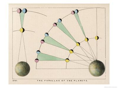 https://imgc.allpostersimages.com/img/posters/diagram-showing-the-parallax-of-the-planets_u-L-ORPO10.jpg?artPerspective=n