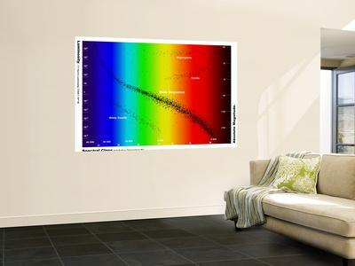 https://imgc.allpostersimages.com/img/posters/diagram-showing-the-spectral-class-and-luminosity-of-stars_u-L-PFHB7E0.jpg?artPerspective=n