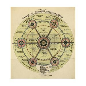 Diagram With the Title 'group Of Slumless Smokeless Cities'. by Ebenezer Howard