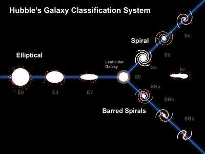 https://imgc.allpostersimages.com/img/posters/edwin-hubble-s-galaxy-classification-system_u-L-PES0FV0.jpg?artPerspective=n