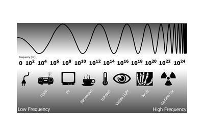 https://imgc.allpostersimages.com/img/posters/electromagnetic-spectrum_u-L-PK0JX30.jpg?p=0