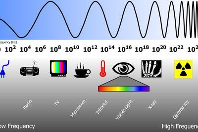 https://imgc.allpostersimages.com/img/posters/electromagnetic-spectrum_u-L-PZJVDB0.jpg?p=0
