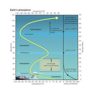 Earth Atmosphere Profile Showing Temperature and Pressure. Atmosphere, Climate, Earth Sciences by Encyclopaedia Britannica