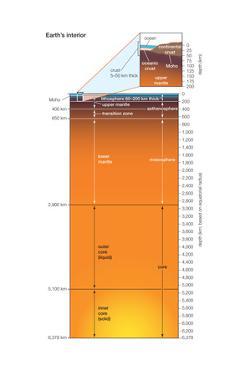 Earth Interior, Crust, Mantle, Core, Earth Sciences by Encyclopaedia Britannica