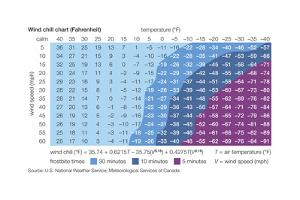 Fahrenheit Wind Chill Chart. Windchill, Meteorology, Climatology, Earth Sciences by Encyclopaedia Britannica