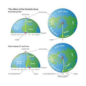 The Effect of the Coriolis Force (The Rocket Example). Atmosphere, Earth Sciences by Encyclopaedia Britannica