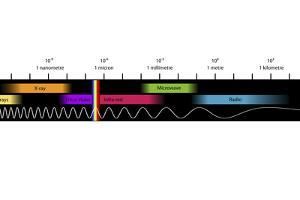 Electromagnetic Spectrum, Artwork by Equinox Graphics