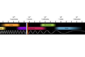 Electromagnetic Spectrum, Artwork by Equinox Graphics