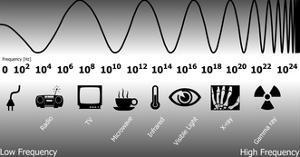 Electromagnetic Spectrum by Friedrich Saurer