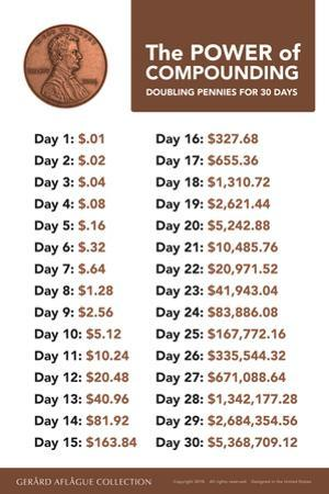 Compounding a Penny by Gerard Aflague Collection