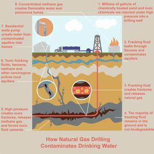Fracking by Gwen Shockey