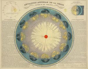 Revolution Annuelle de la Terre Autour du Soleil, c.1850 by H. Nicollet