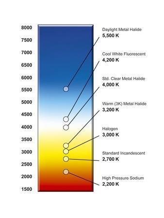 Light Bulb Colour Temperature Spectrum