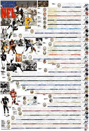 History of the NFL