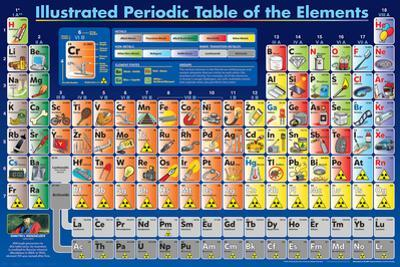Illustrated Periodic Table Of The Elements