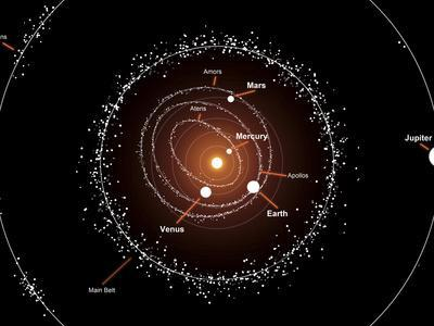 https://imgc.allpostersimages.com/img/posters/illustration-showing-a-group-of-asteroids-and-their-orbits-around-the-sun-compared-to-the-planets_u-L-PES0JL0.jpg?artPerspective=n