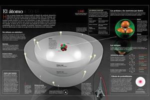 Infografía De La Estructura Del Átomo Y Los Modelos Nucleares Del Mismo