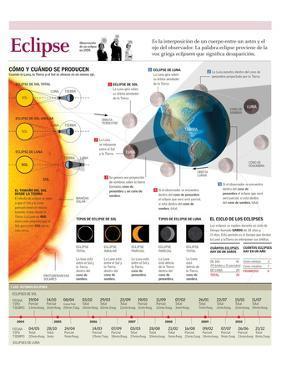 Infografía De La Formación De Un Eclipse De Sol Y Un Eclipse De Luna