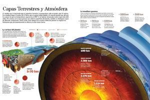 Infografía De Las Capas De La Tierra Y La Atmósfera Y De La Composición De La Corteza Terrestre