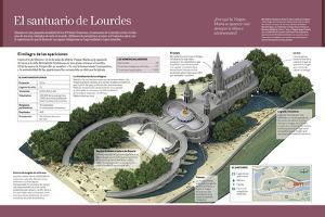 Infografía Sobre El Santuario De Lourdes, En Francia