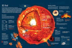 Infografía Sobre Las Características Del Sol Y Las Reacciones Químicas De Su Núcleo