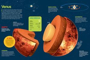 Infografía Sobre Venus, Su Atmósfera, Composición, Órbita Y Rotación