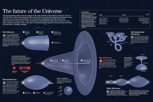 Infographic About Different Theories of the Universe Expansion and Future
