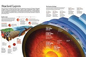Infographic About Earth's Layers and Atmosphere and Composition of the Earth's Crust