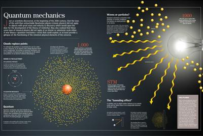 Infographic About Quantum Mechanics, That Is Able to Study the Behavior of the Smallest Matter