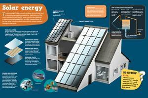 Infographic About Solar Energy and How Electricity it Is Obtained Through It