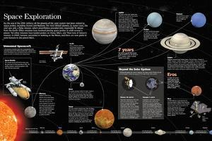Infographic About Special Space Missions That Have Explored Every Planet of the Solar System